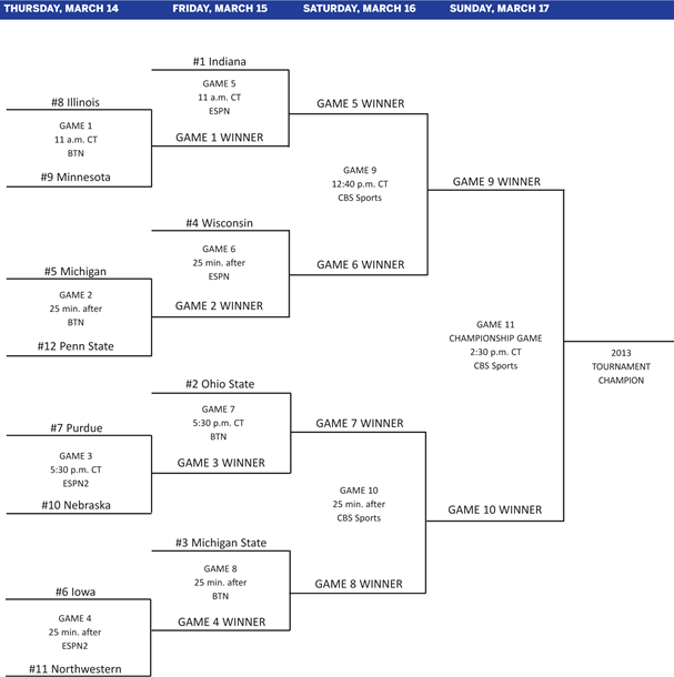 2013 Big Ten Tournament Bracket