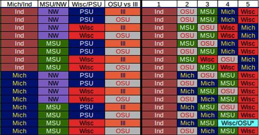 A look at the Big Ten Tournament seeding scenarios entering Sunday.
